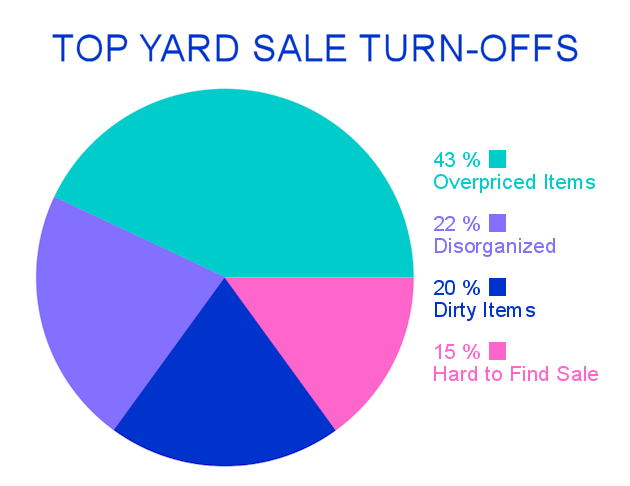 A yard sale is a great way to declutter and make some extra cash. Grab one of our printable kits with tips and checklist that will assure your success!